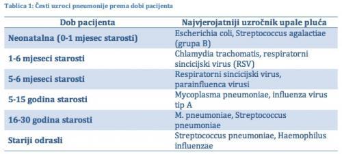 pneumonia pneumonia table 1