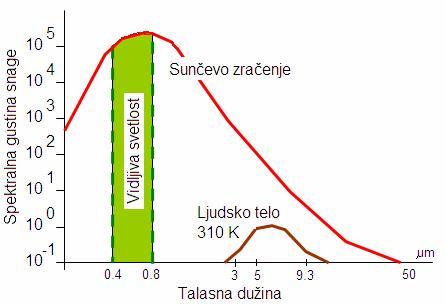 dijagram sunce čovek zračenje
