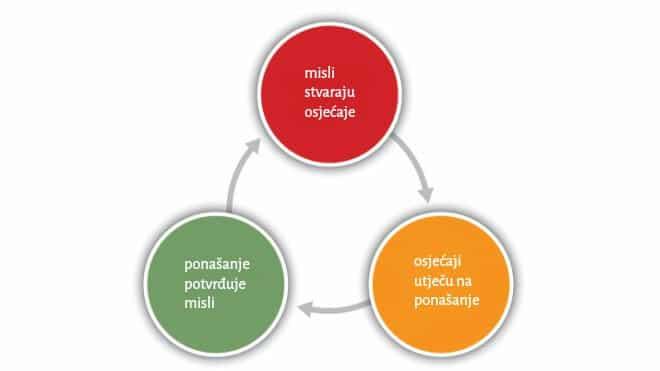 Kognitivno- behavioralna metoda